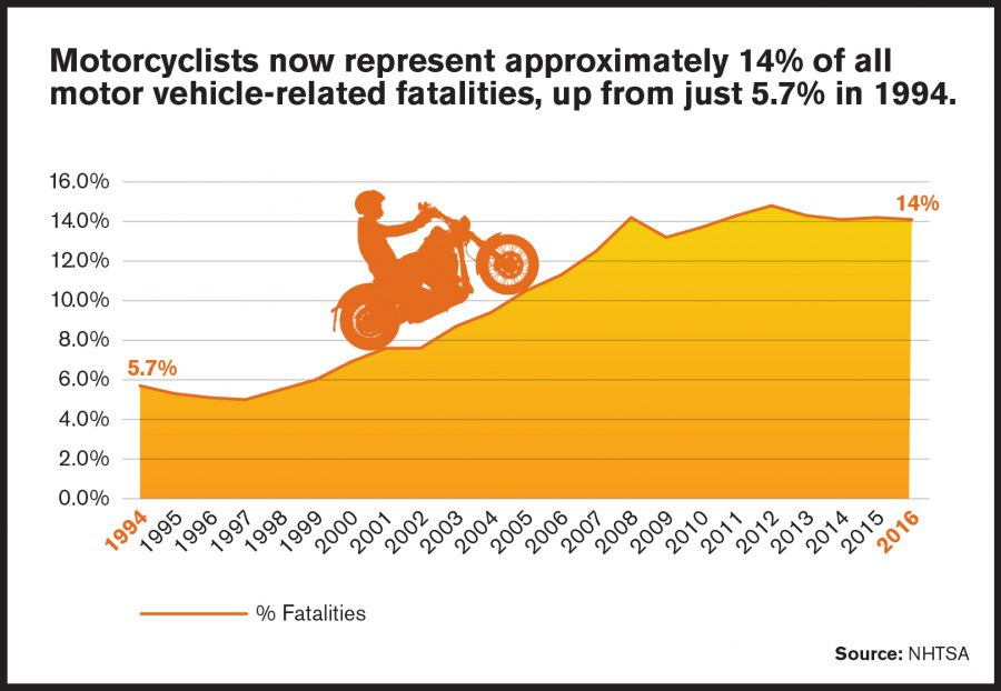 14% of Fatalities are Motorcyclists