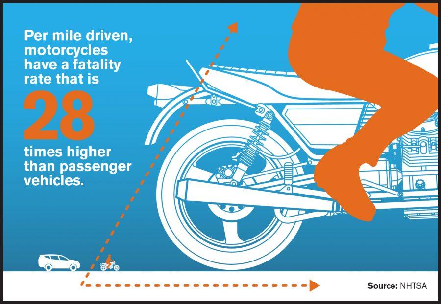 Motorcyclist Fatalities 28x Higher per VMT