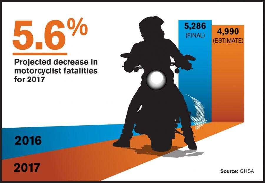 5.6% Projected Decrease