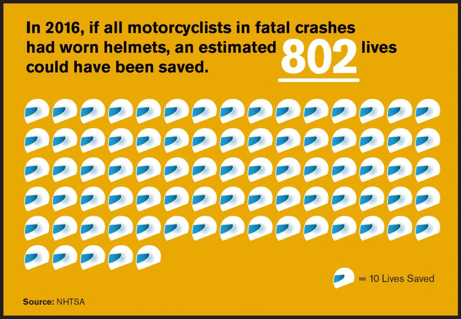 802 Lives May Have Been Saved with Helmets