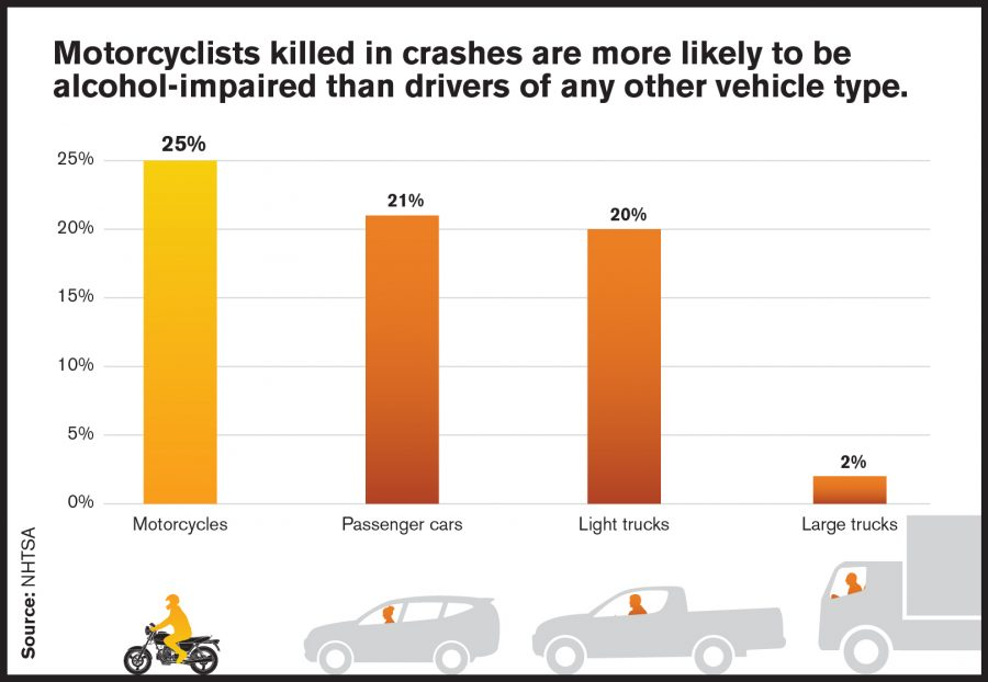 Motorcyclists More Likely to be Alcohol-Impaired
