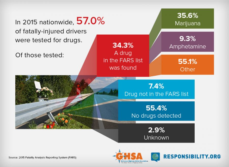 In 2015, 57% of Fatally-Injured Drivers Were Tested for Drugs