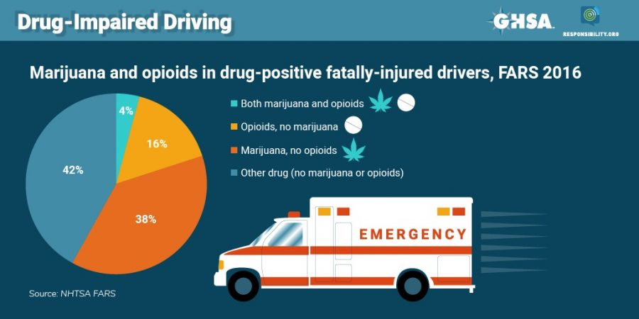 Marijuana and Opioids in Drug-Positive Fatally-Injured Drivers, FARS 2016